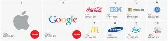 Top 10 thương hiệu hàng đầu thế giới 2013