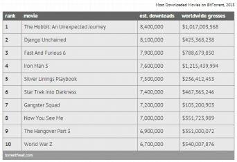 Những bộ phim bị vi phạm bản quyền nhiều nhất năm 2013