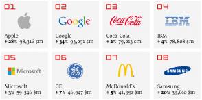 Top 10 thương hiệu giá trị nhất thế giới 2014